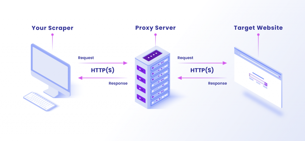 How a proxy works