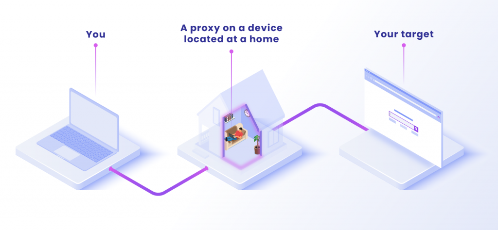 How a residential proxy works