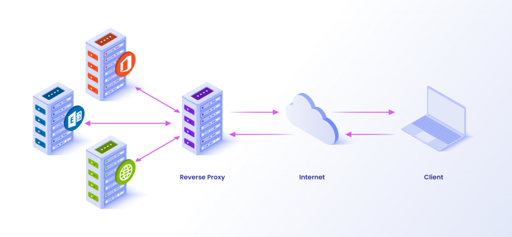 Major reasons why you would need a proxy