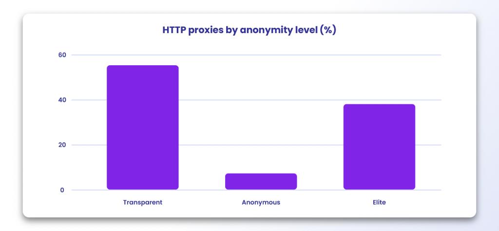 Proxy anonymity levels statistics
