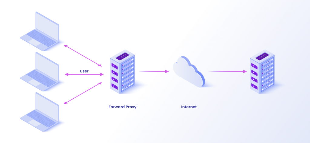 What is a forward proxy