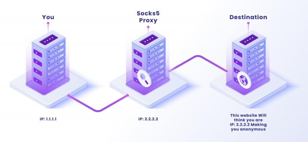 How Socks works