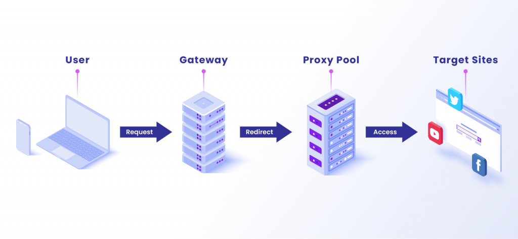 What is a Proxy Pool