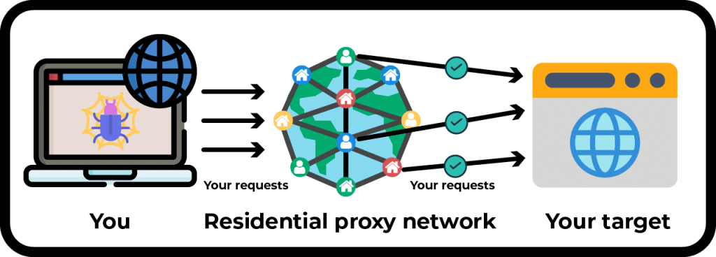 How the residential proxy network works