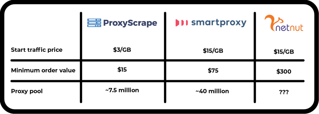 Pricing of residential proxies