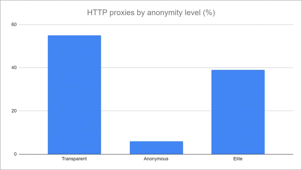 statistics of proxy anonymity levels