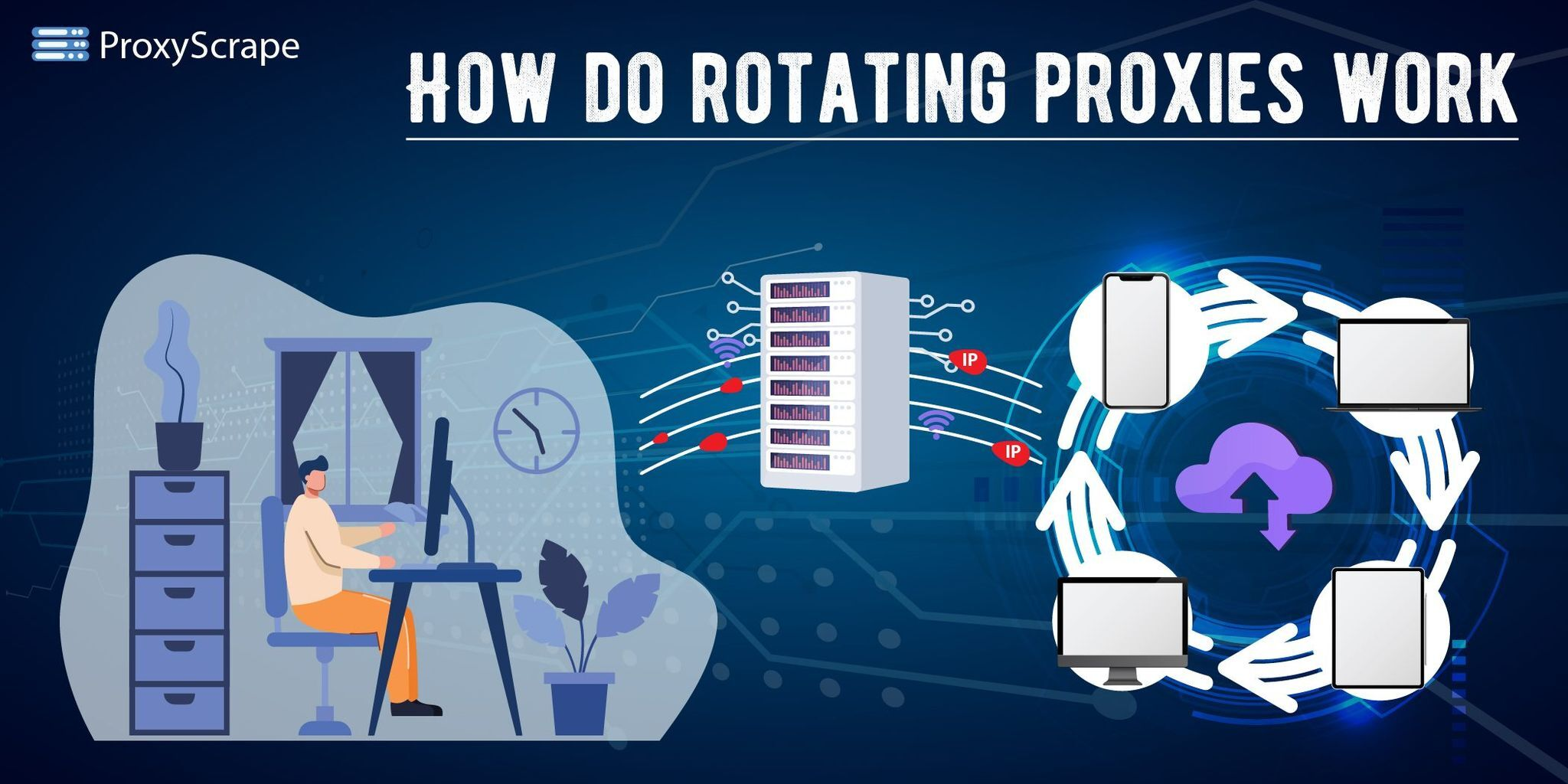 how do rotating proxies work